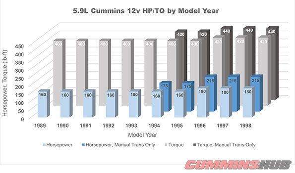 12v Cummins Horsepower/Torque vs Model Year Graph
