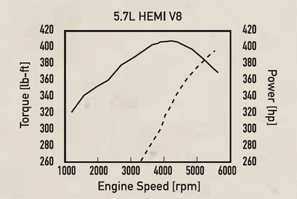 Dodge/Chrysler 5 7L Hemi V-8 Engine Specs